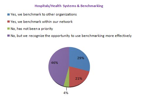 The results of a RelayHealth poll of hospitals and health systems via a webinar about their revenue cycle benchmarking.