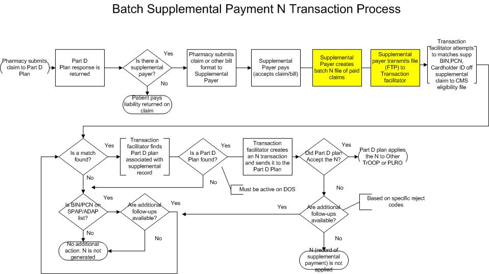 Batch+Supplemental+Payment+N+Transaction+Process